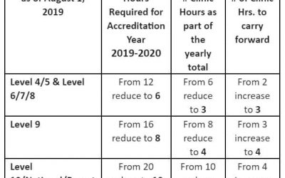 CPE Hours Required for 2019-2020 revised Due to COVID-19